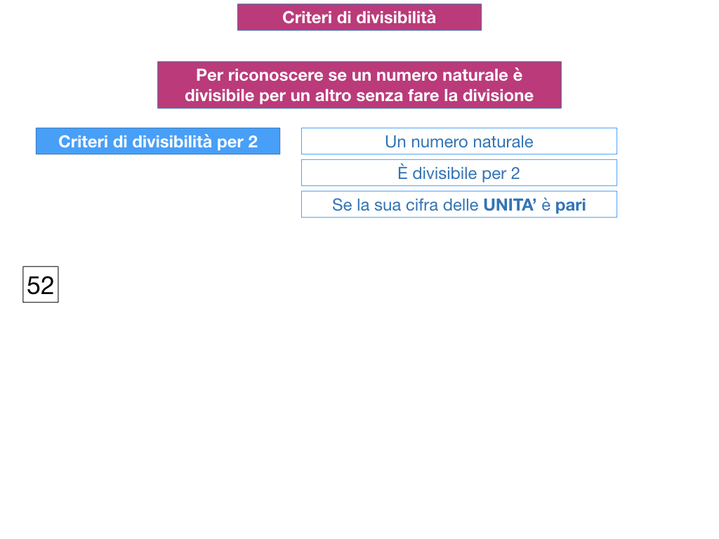 multipli_divisori_divisibilità_simulazione.091