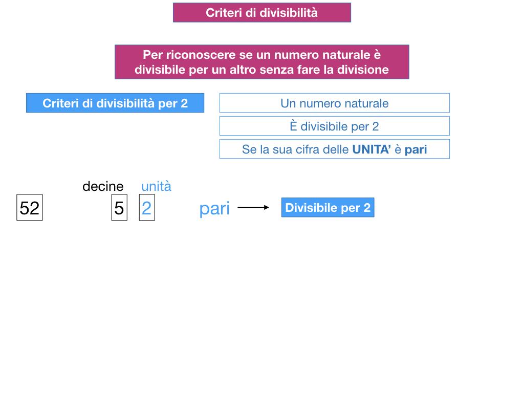 multipli_divisori_divisibilità_simulazione.095