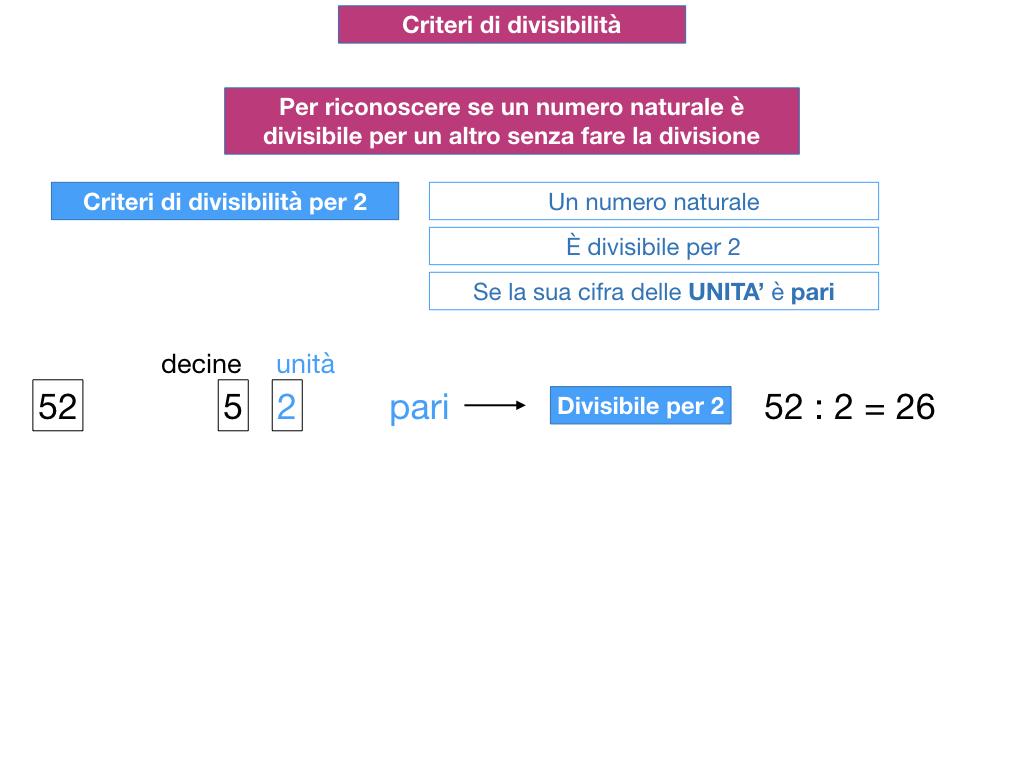 multipli_divisori_divisibilità_simulazione.096