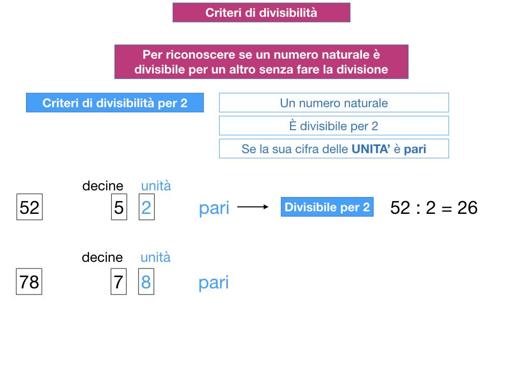 multipli_divisori_divisibilità_simulazione.099