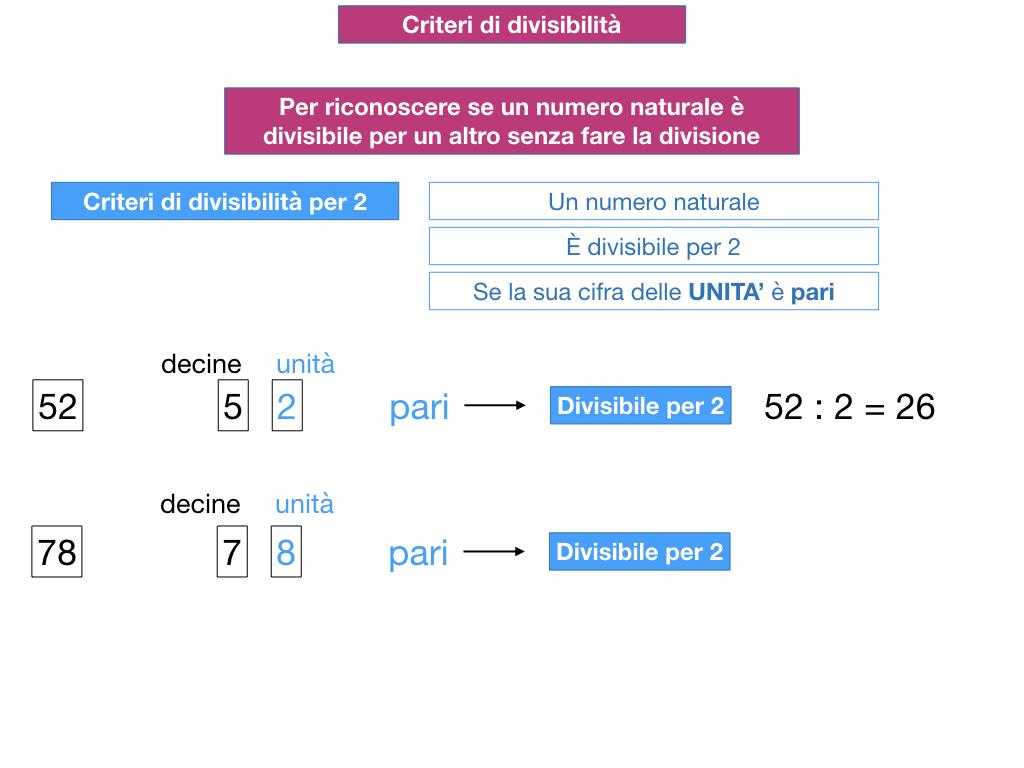multipli_divisori_divisibilità_simulazione.100