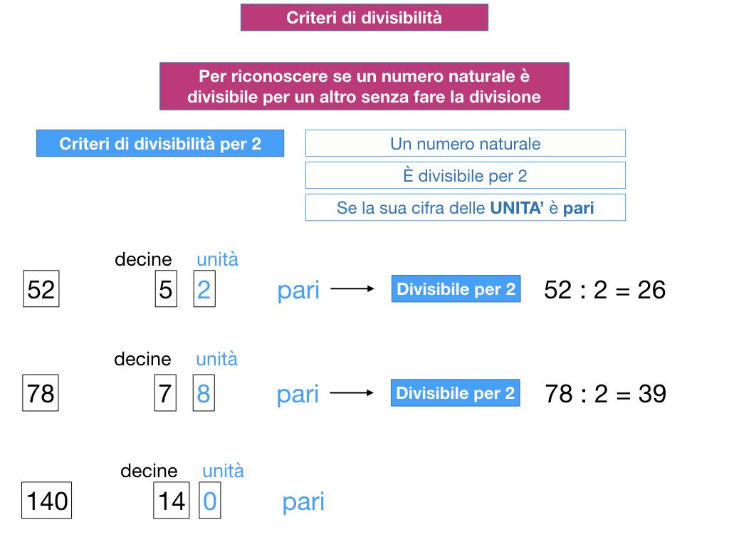 multipli_divisori_divisibilità_simulazione.104