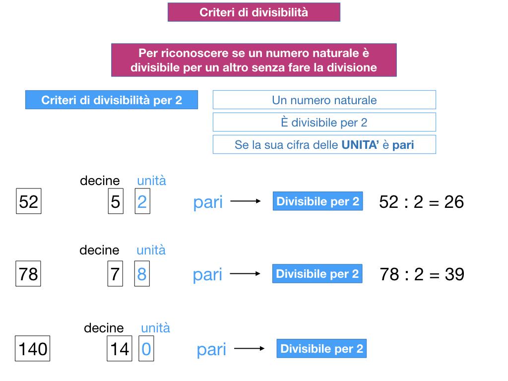 multipli_divisori_divisibilità_simulazione.105