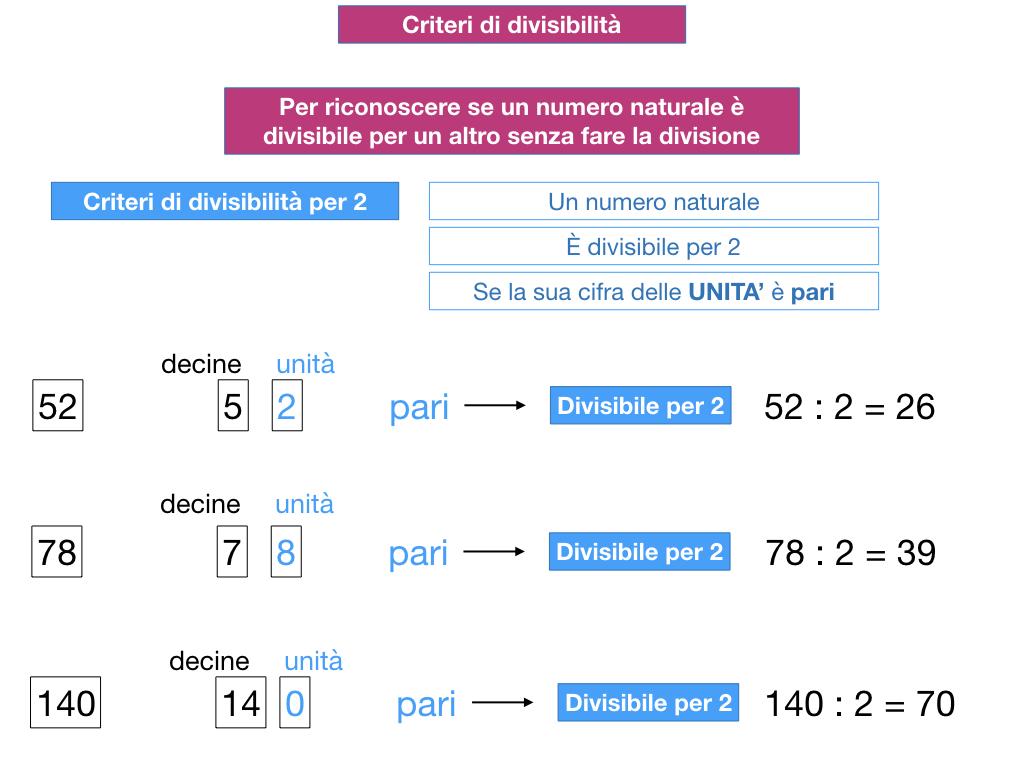 multipli_divisori_divisibilità_simulazione.106