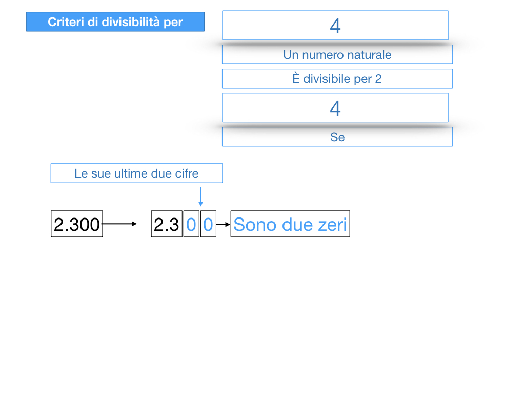 multipli_divisori_divisibilità_simulazione.115