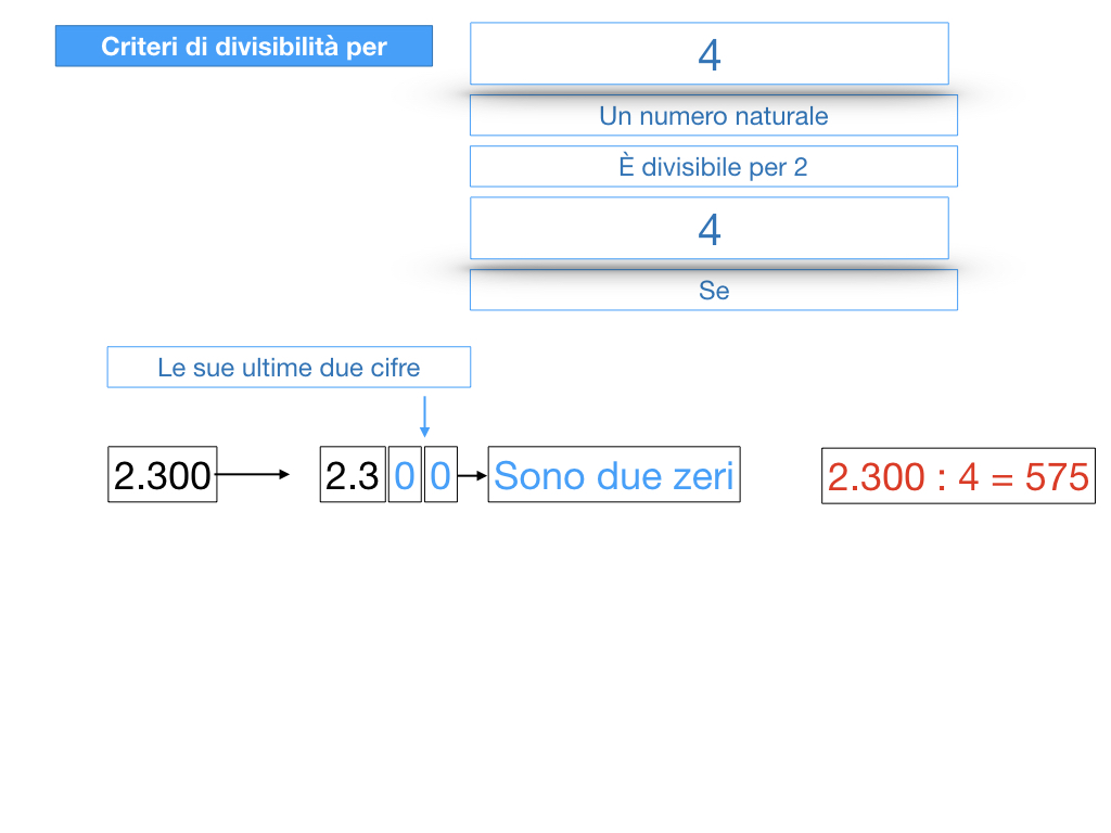 multipli_divisori_divisibilità_simulazione.116