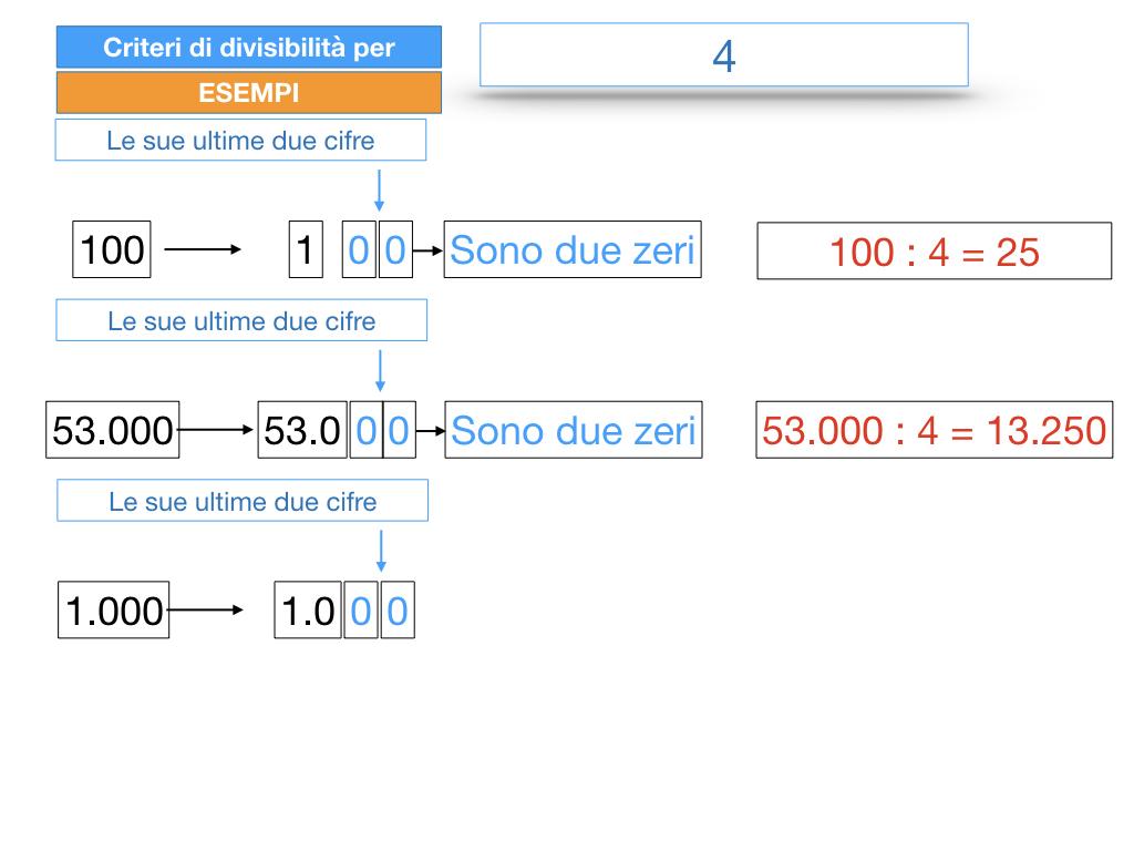 multipli_divisori_divisibilità_simulazione.138