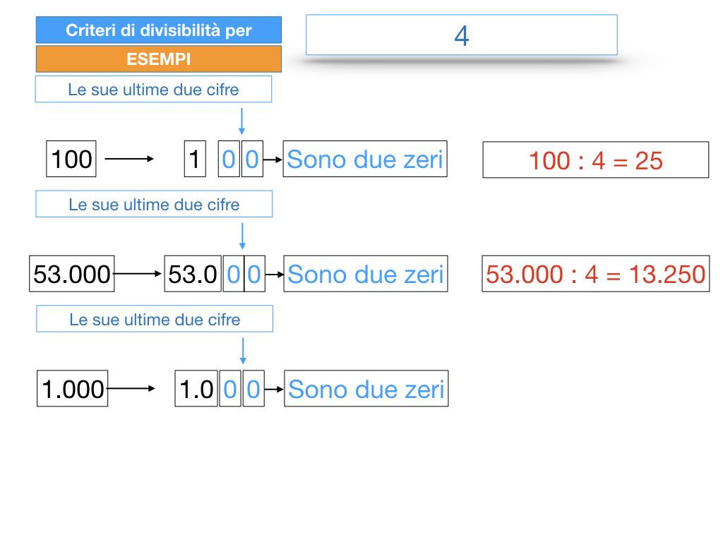 multipli_divisori_divisibilità_simulazione.139