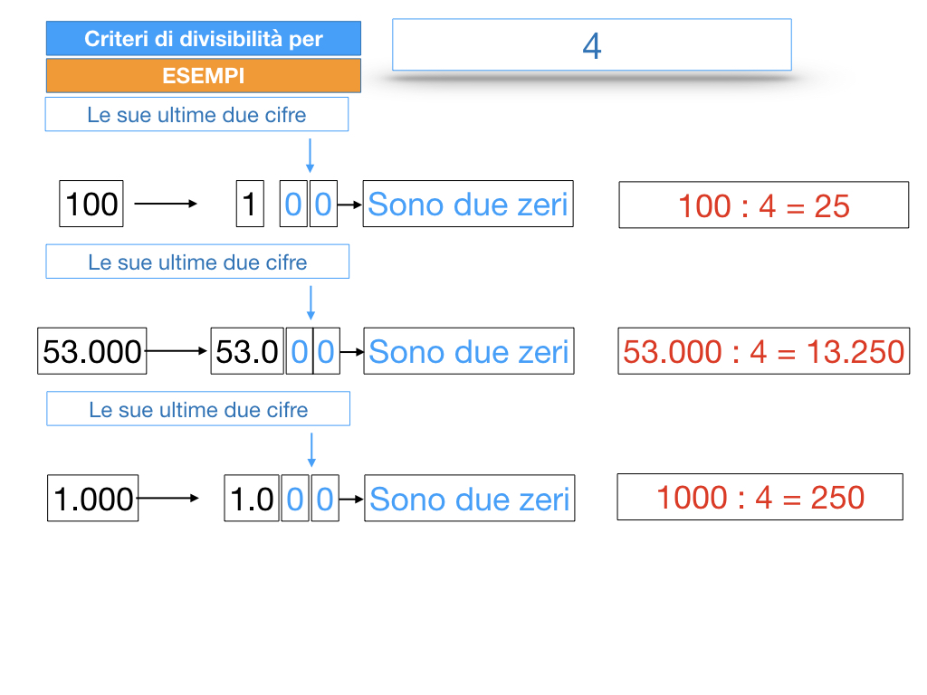 multipli_divisori_divisibilità_simulazione.140