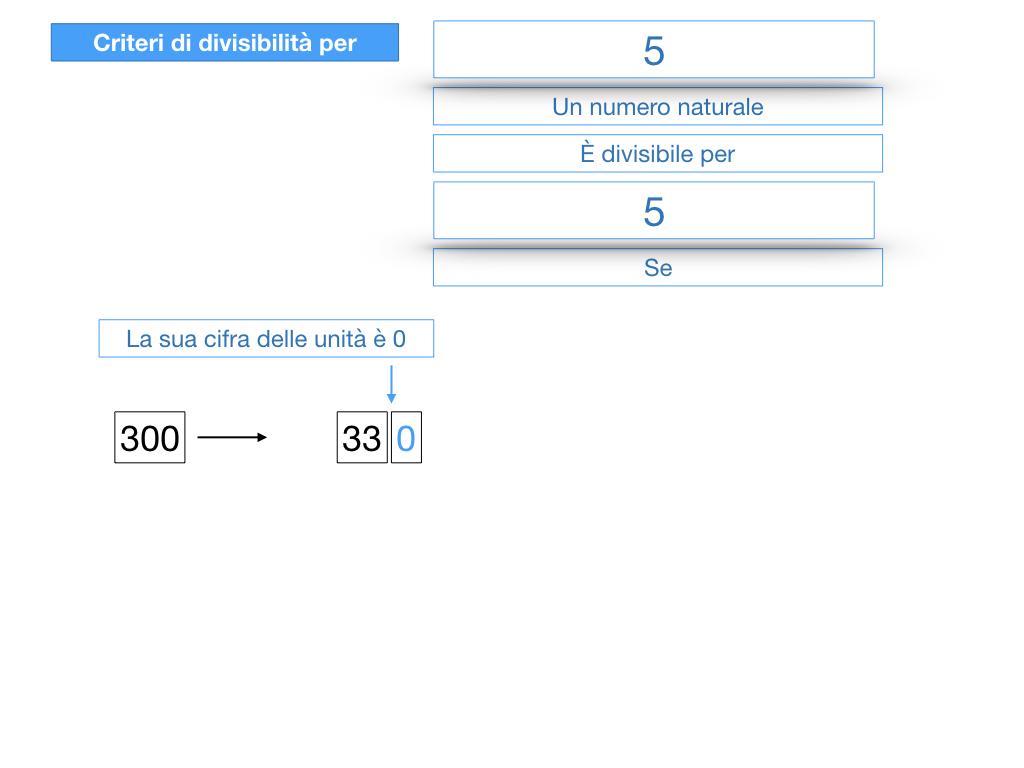multipli_divisori_divisibilità_simulazione.162