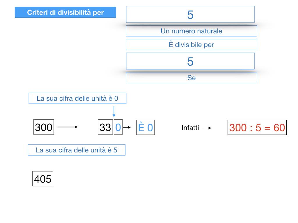 multipli_divisori_divisibilità_simulazione.166