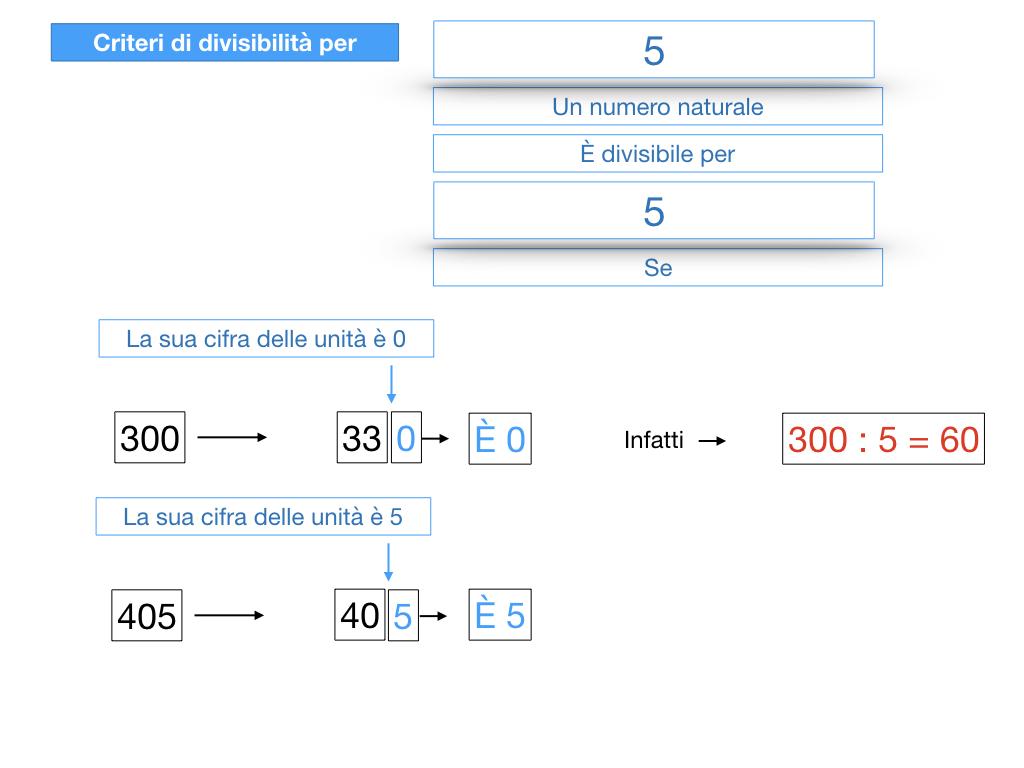 multipli_divisori_divisibilità_simulazione.168