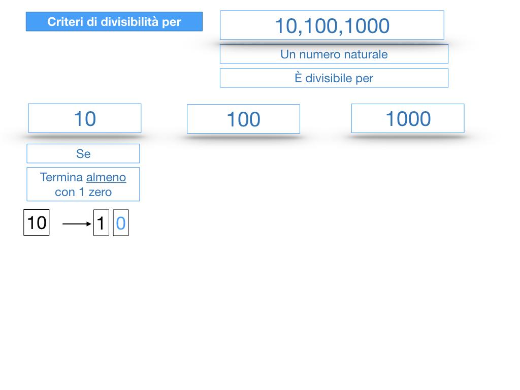 multipli_divisori_divisibilità_simulazione.225