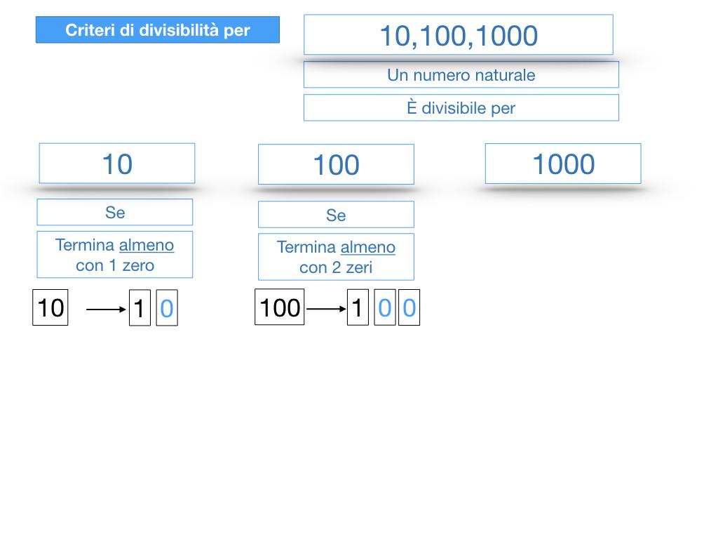 multipli_divisori_divisibilità_simulazione.227