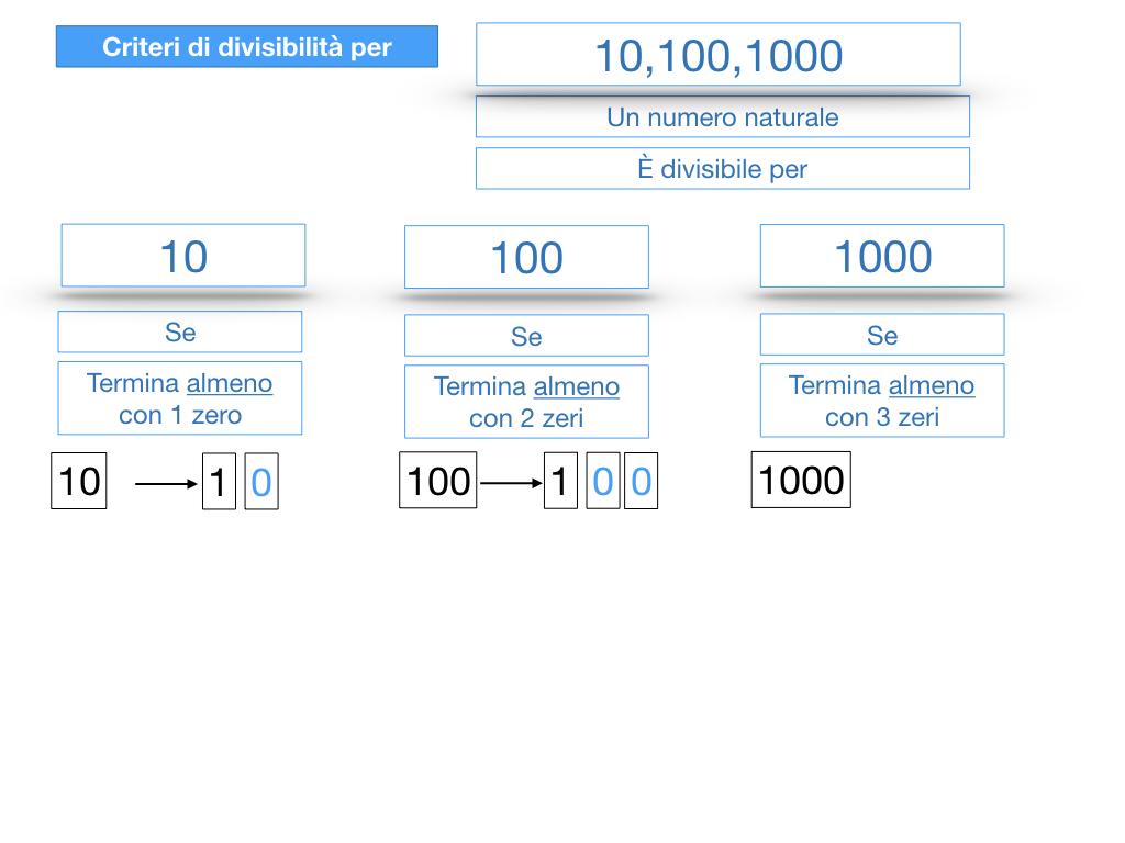 multipli_divisori_divisibilità_simulazione.228