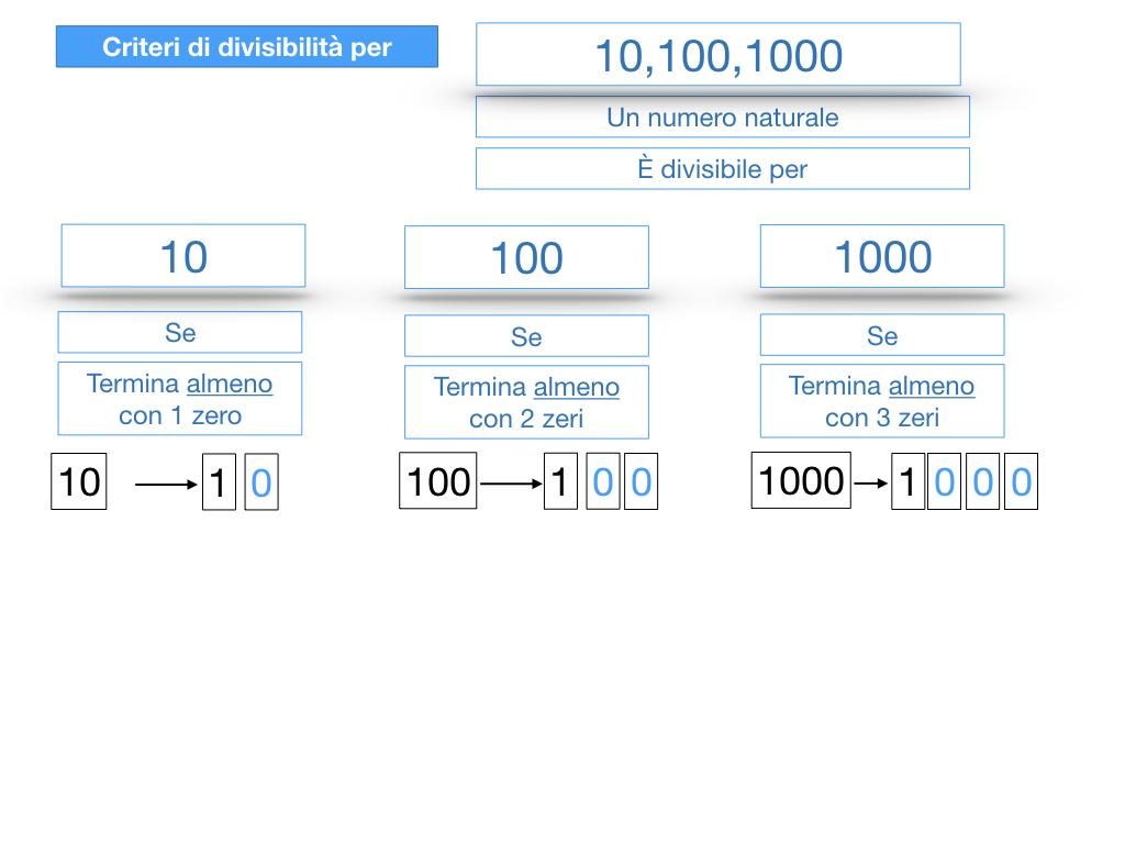 multipli_divisori_divisibilità_simulazione.229