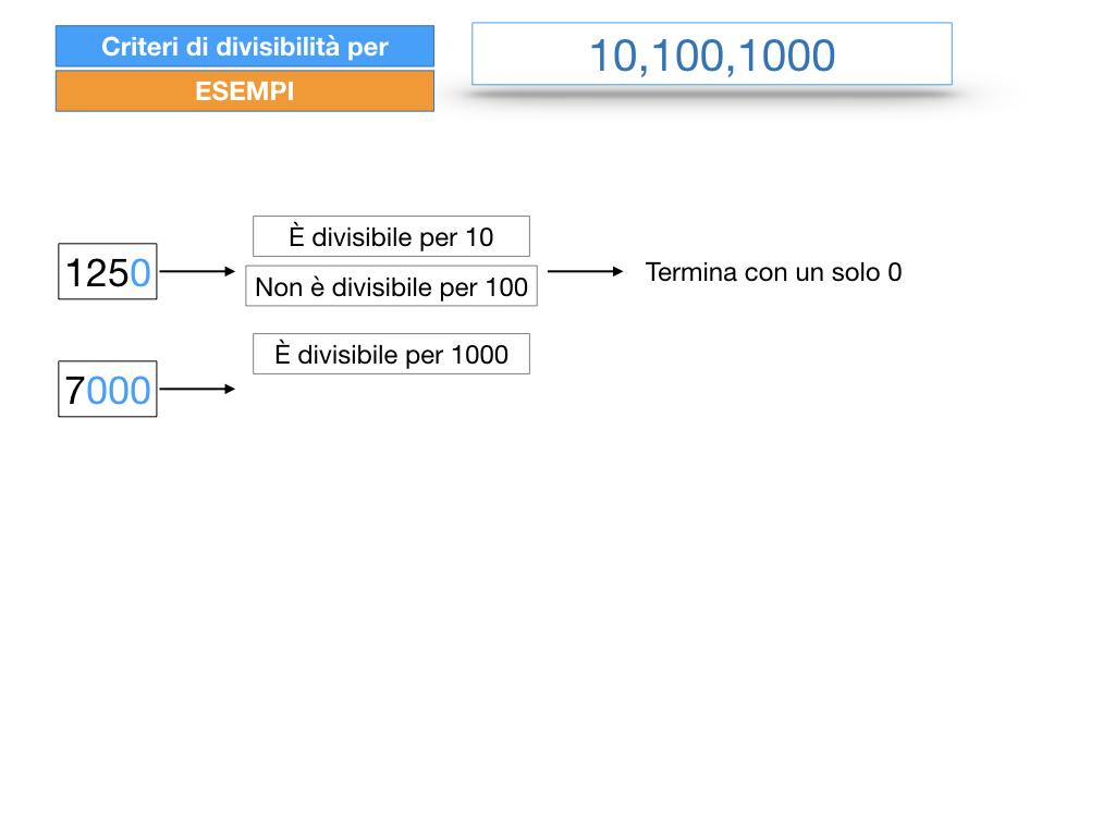 multipli_divisori_divisibilità_simulazione.235