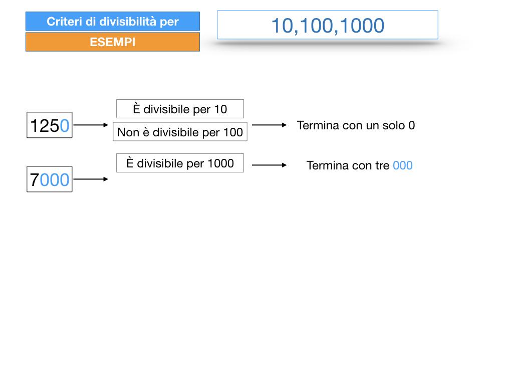 multipli_divisori_divisibilità_simulazione.236