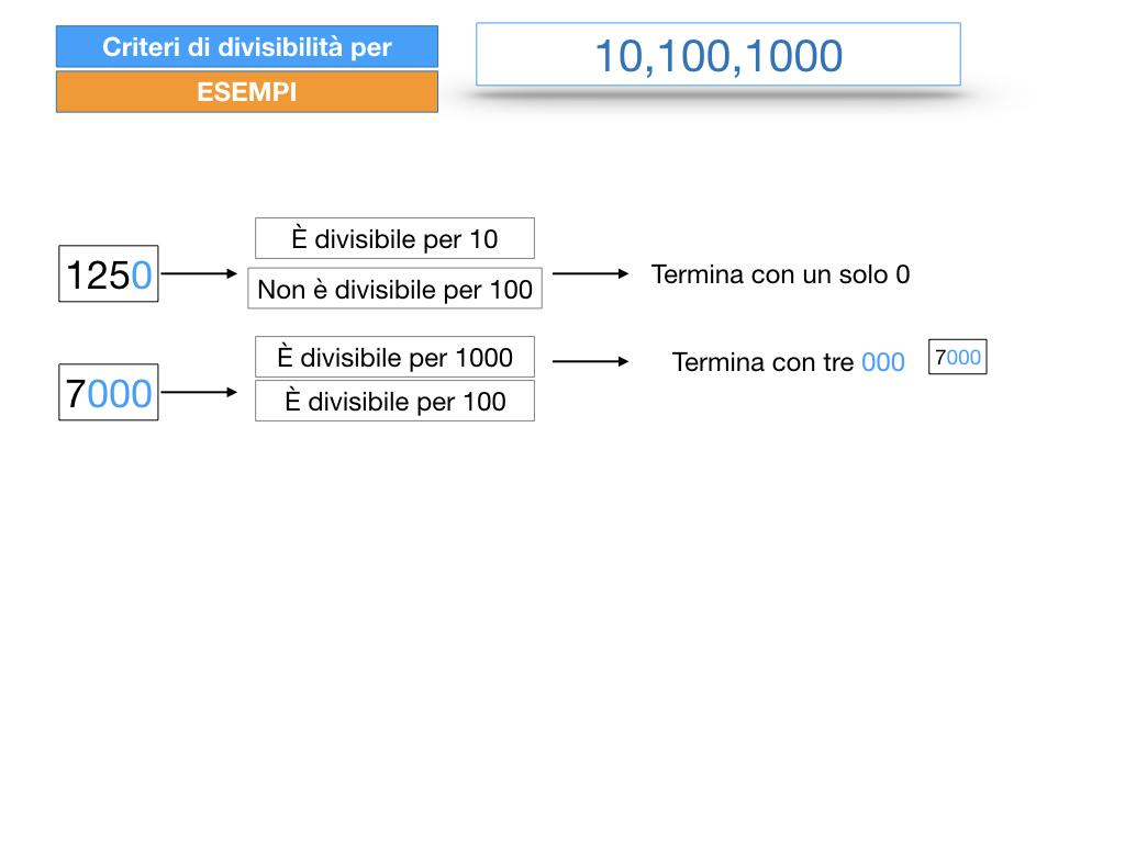 multipli_divisori_divisibilità_simulazione.238