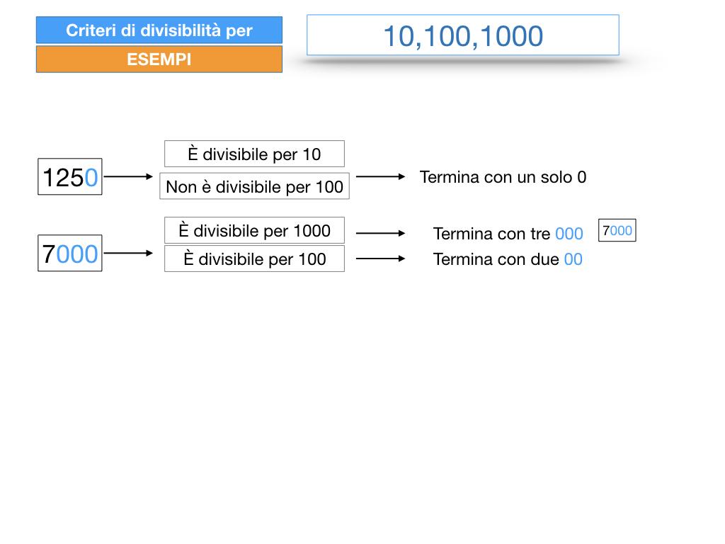 multipli_divisori_divisibilità_simulazione.239