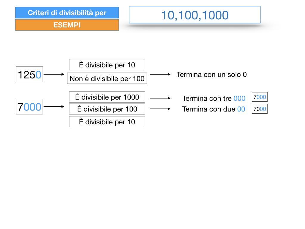 multipli_divisori_divisibilità_simulazione.241