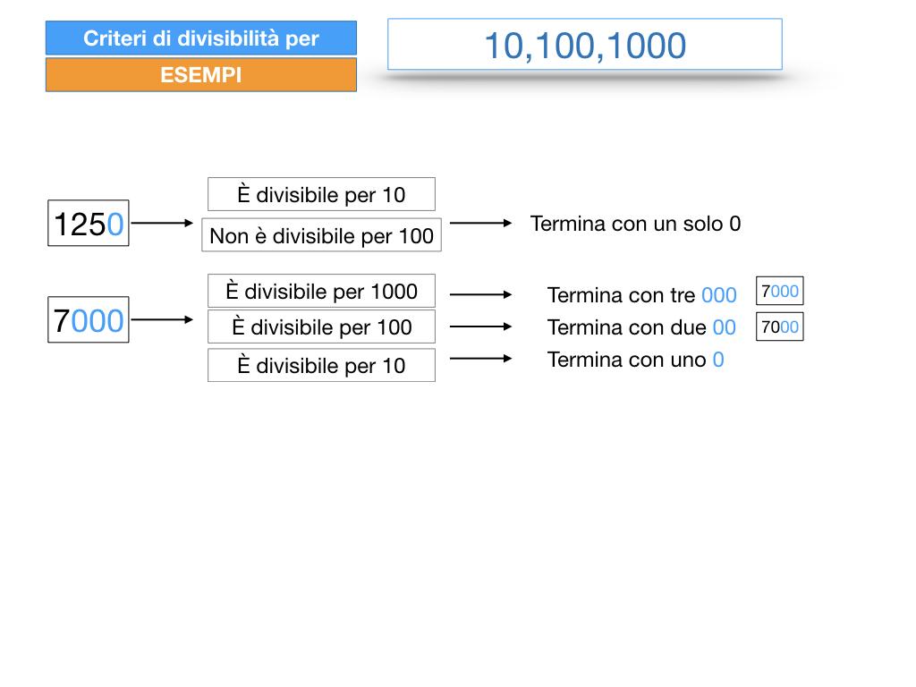 multipli_divisori_divisibilità_simulazione.242