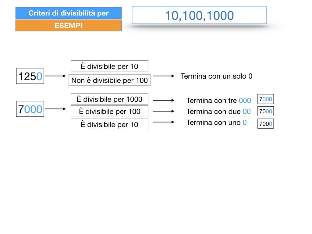multipli_divisori_divisibilità_simulazione.243