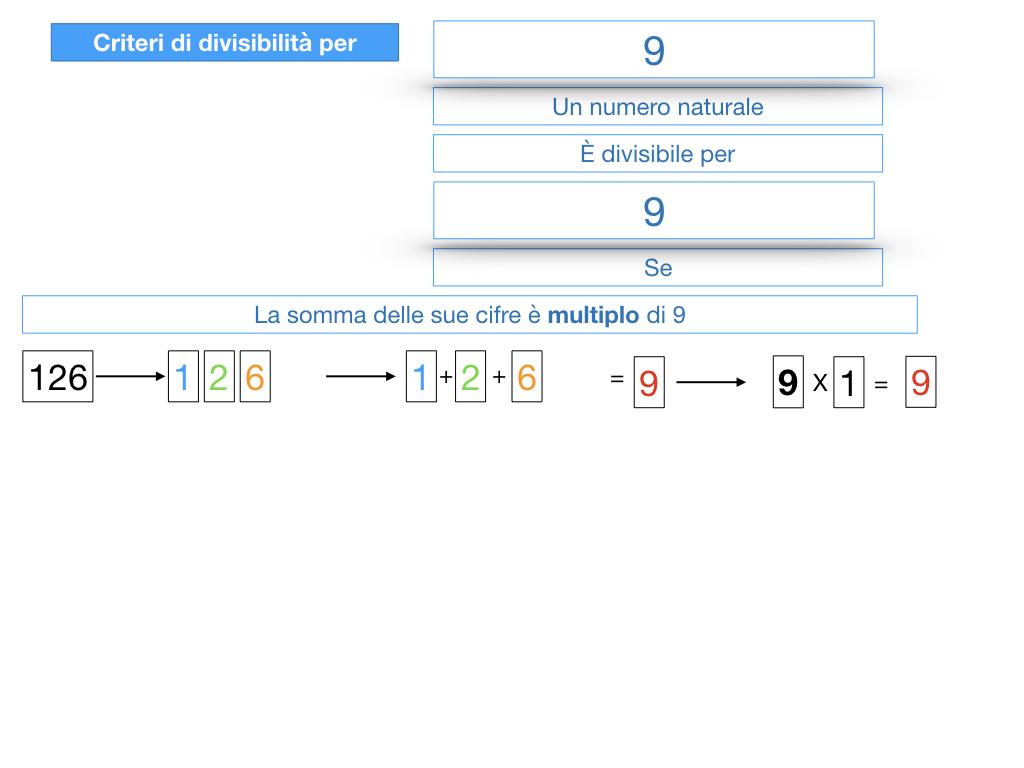 multipli_divisori_divisibilità_simulazione.307
