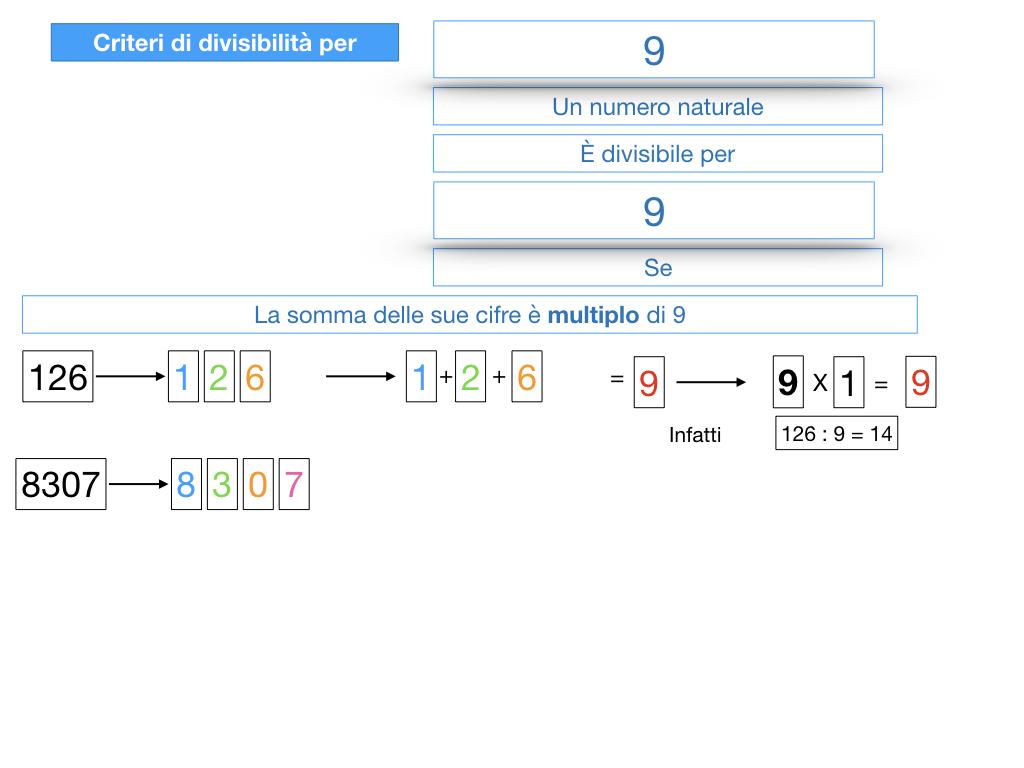 multipli_divisori_divisibilità_simulazione.309