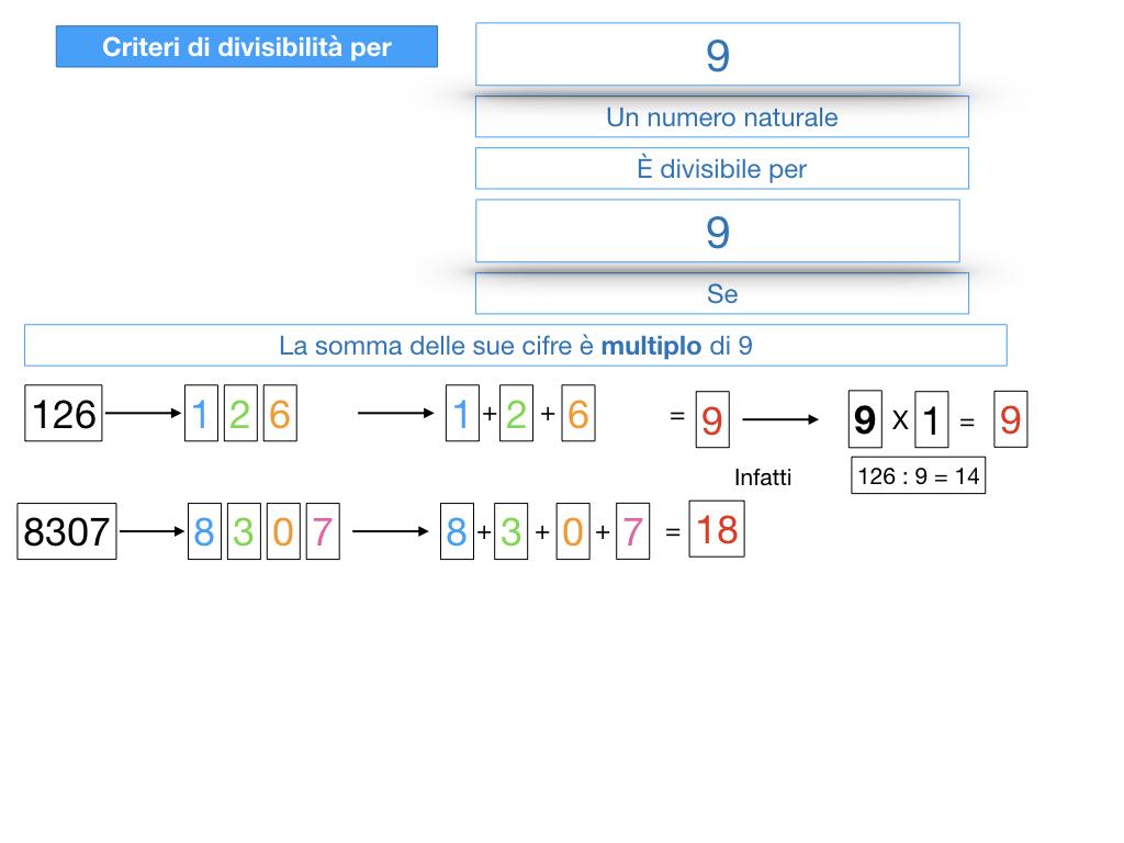 multipli_divisori_divisibilità_simulazione.311