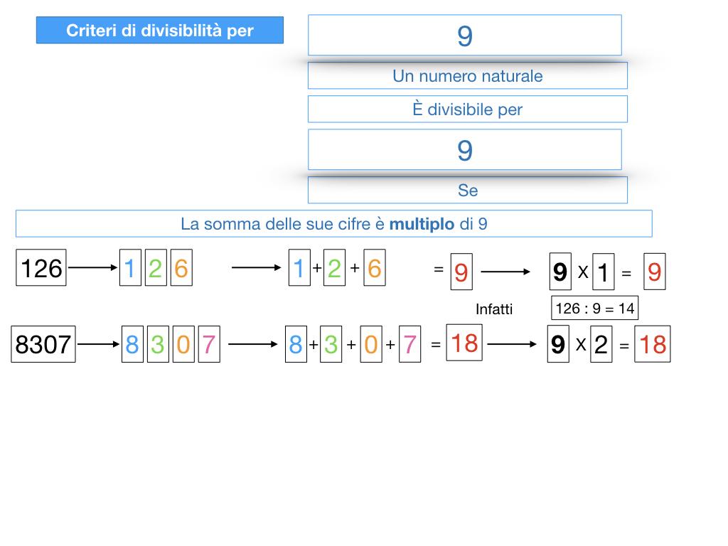 multipli_divisori_divisibilità_simulazione.312