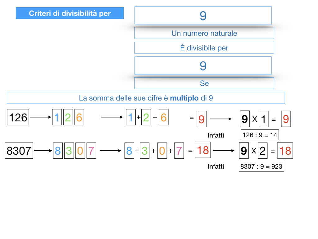 multipli_divisori_divisibilità_simulazione.313