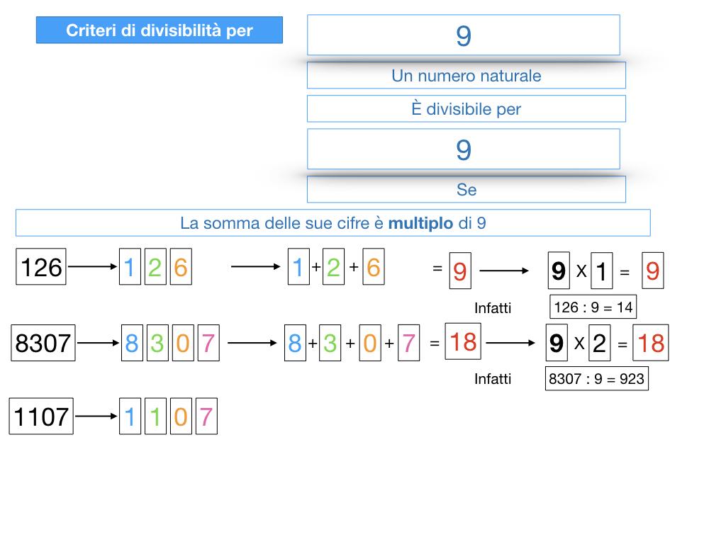 multipli_divisori_divisibilità_simulazione.315