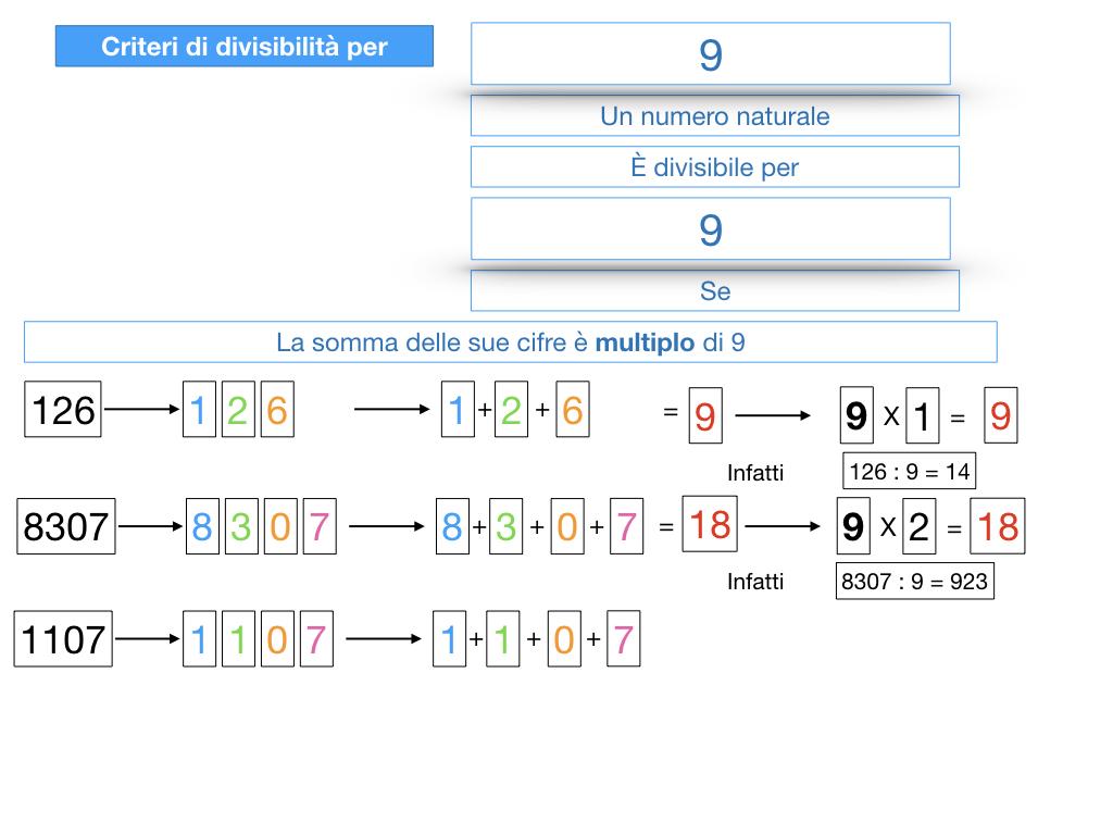 multipli_divisori_divisibilità_simulazione.316