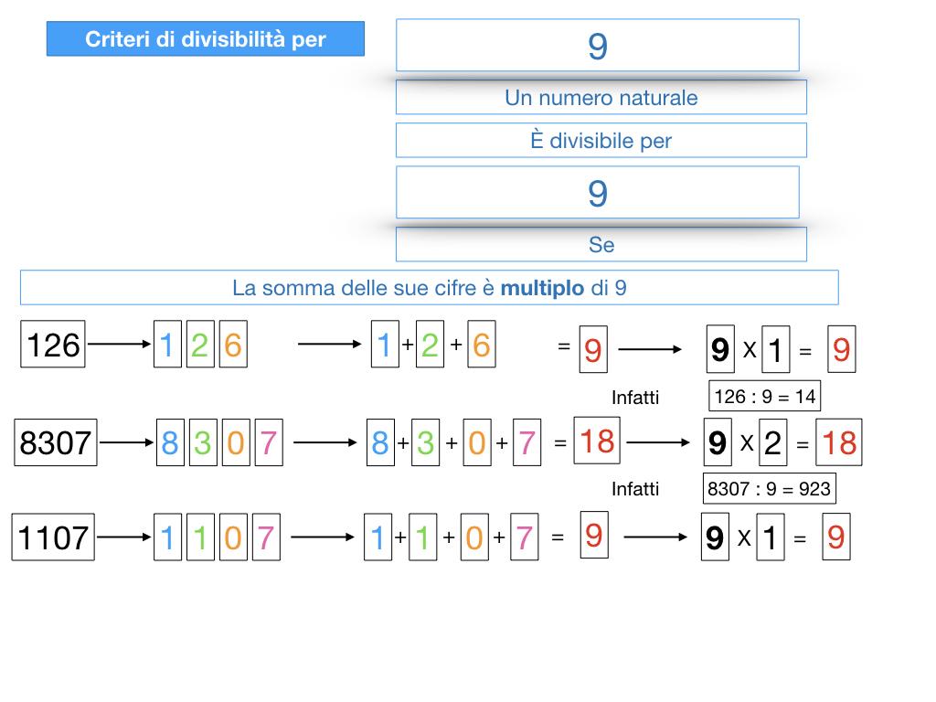 multipli_divisori_divisibilità_simulazione.318