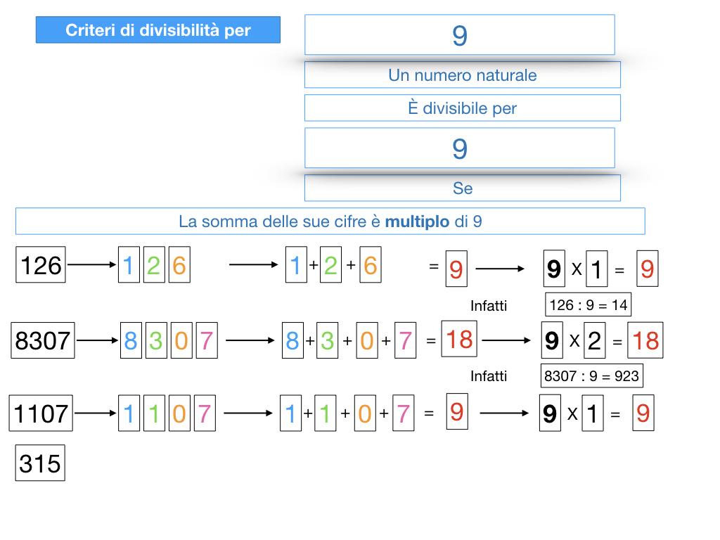 multipli_divisori_divisibilità_simulazione.319