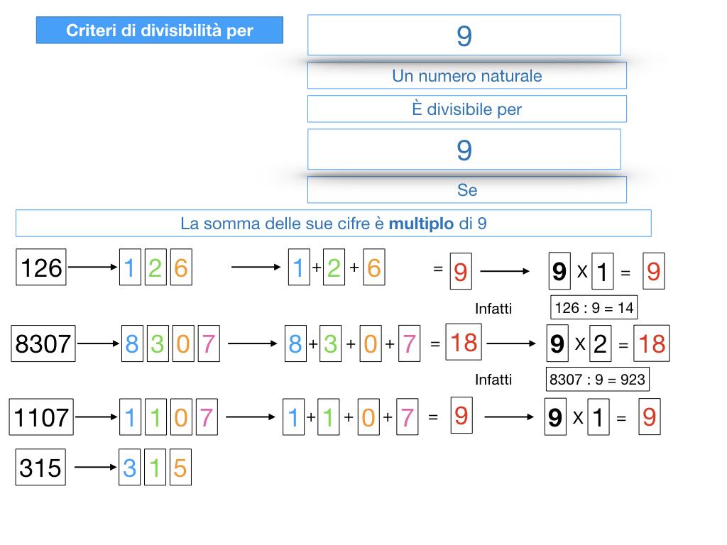 multipli_divisori_divisibilità_simulazione.320