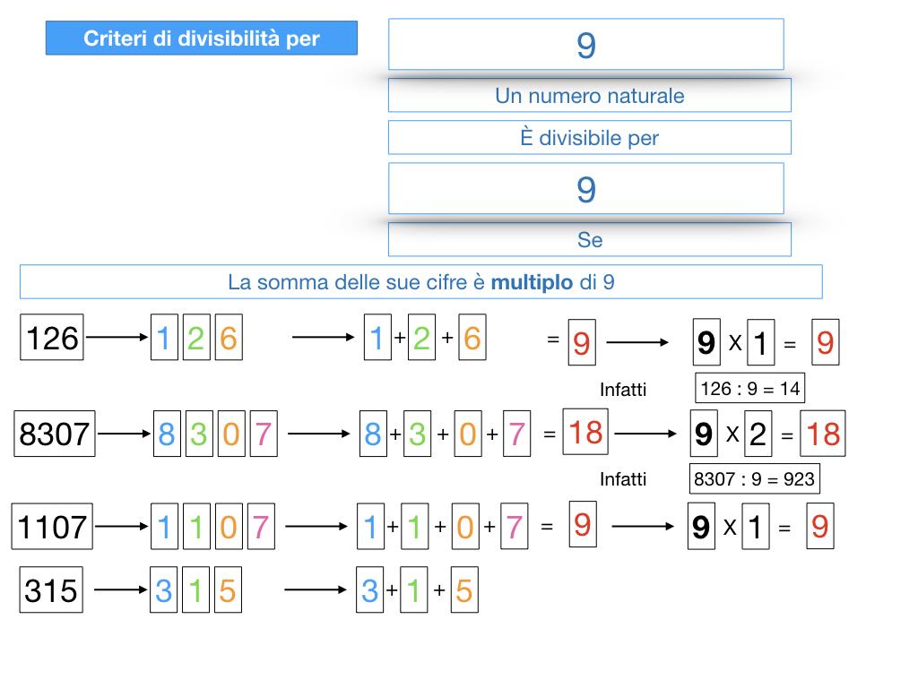 multipli_divisori_divisibilità_simulazione.321