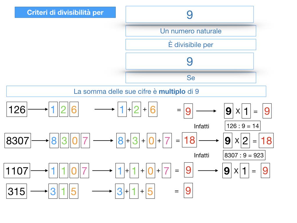 multipli_divisori_divisibilità_simulazione.322