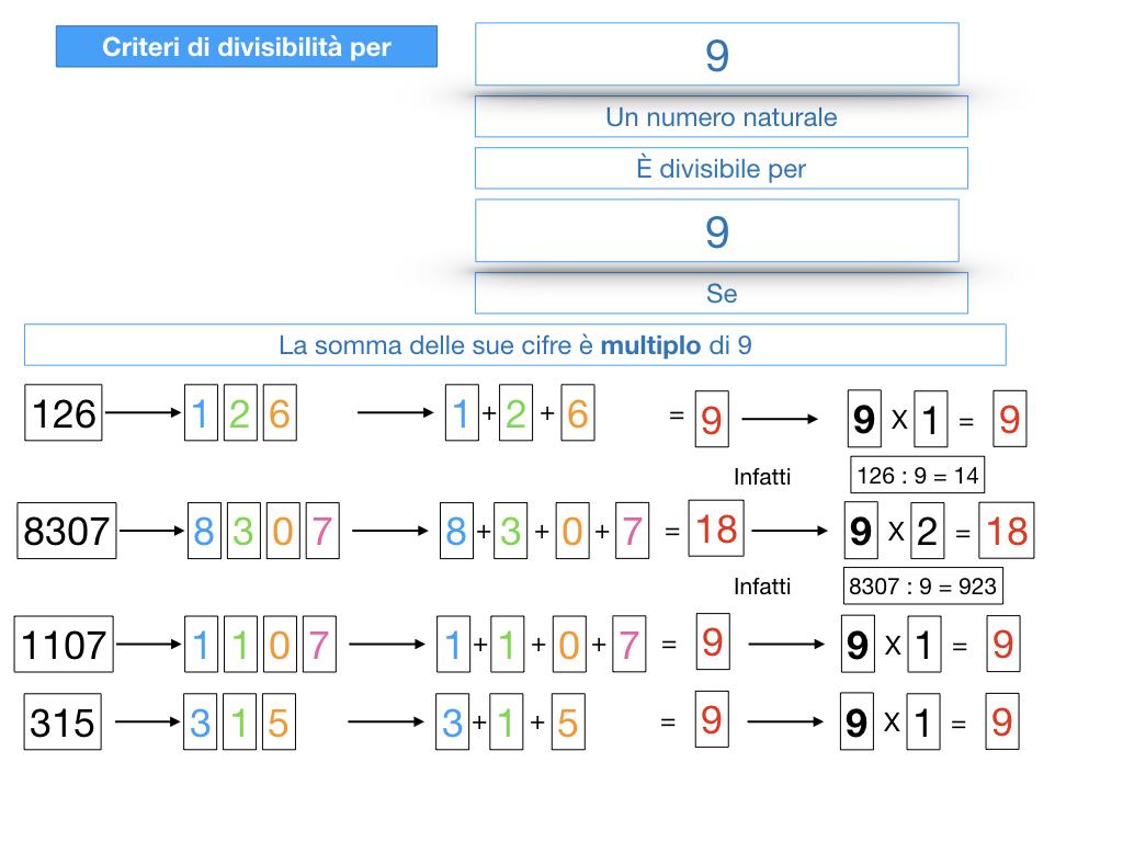 multipli_divisori_divisibilità_simulazione.323