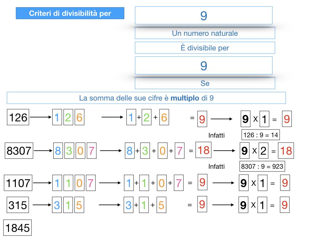 multipli_divisori_divisibilità_simulazione.324