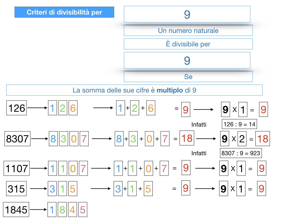 multipli_divisori_divisibilità_simulazione.325