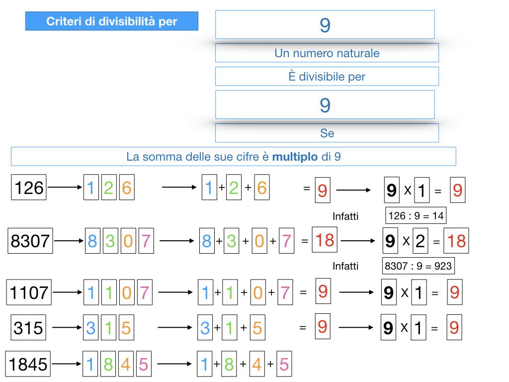 multipli_divisori_divisibilità_simulazione.326