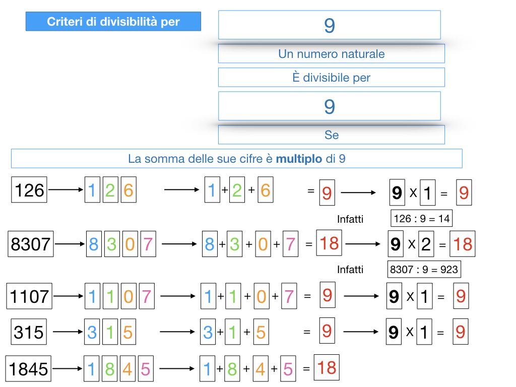 multipli_divisori_divisibilità_simulazione.327
