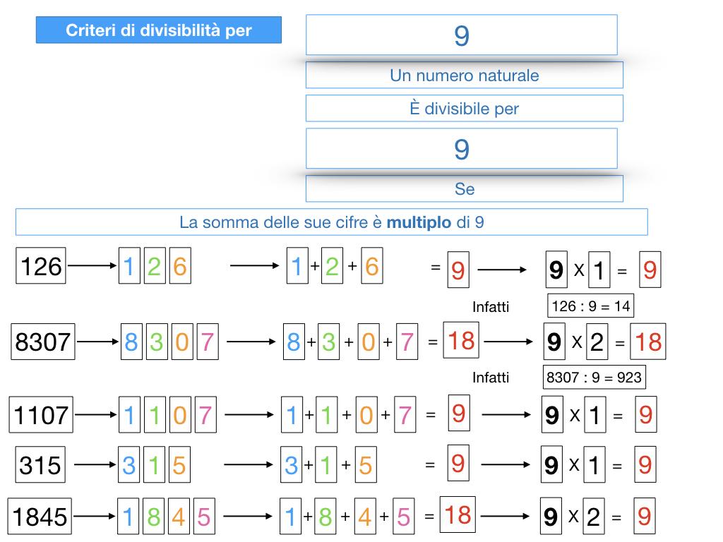 multipli_divisori_divisibilità_simulazione.329