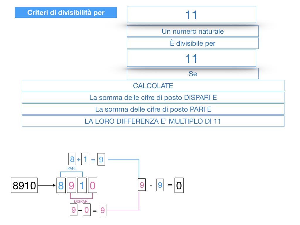 multipli_divisori_divisibilità_simulazione.341