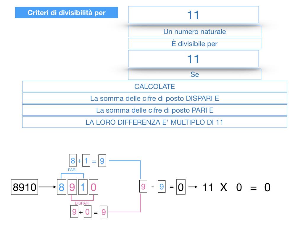 multipli_divisori_divisibilità_simulazione.342