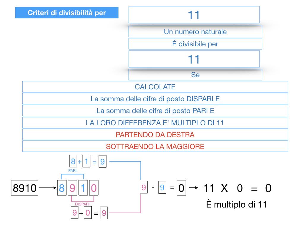 multipli_divisori_divisibilità_simulazione.345