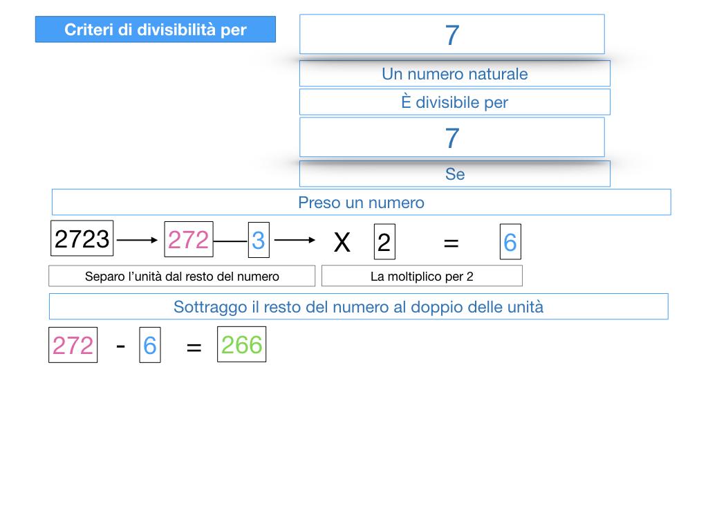 multipli_divisori_divisibilità_simulazione.373