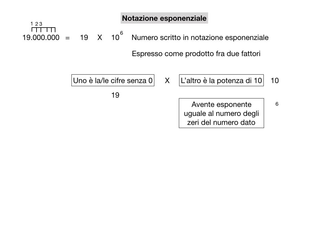 notazione esponenziale e scientifica_simulazione.011